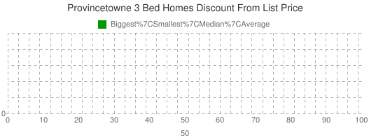 Provincetowne+3+Bed+Homes+Discount+From+List+Price